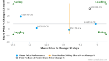China Shenhua Energy Co. Ltd. breached its 50 day moving average in a Bearish Manner : 601088-CN : October 13, 2017
