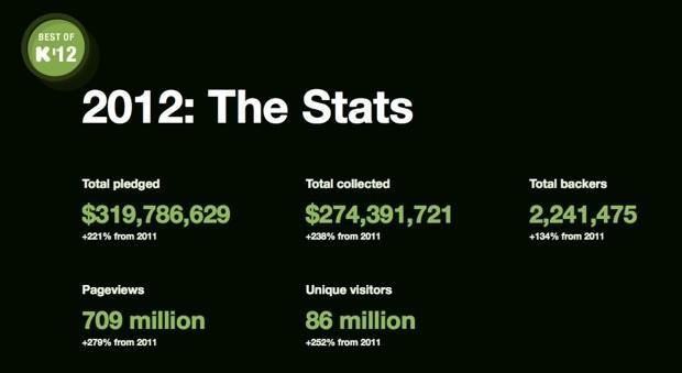 Kickstarter ends 2012 with $274 million in successful pledges, bigger projects