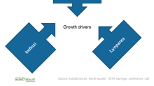 AstraZeneca's Oncology Portfolio: Growth Trends in 2019
