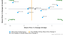 Synopsys, Inc. breached its 50 day moving average in a Bearish Manner : SNPS-US : June 28, 2017
