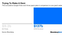 谷歌在歐盟最新反托辣斯調查中被罰款17億美元