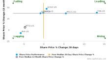 MACOM Technology Solutions Holdings, Inc. breached its 50 day moving average in a Bearish Manner : MTSI-US : October 16, 2017