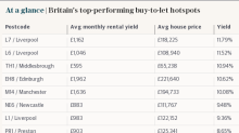 Why landlords should look to Liverpool for the best buy-to-let returns