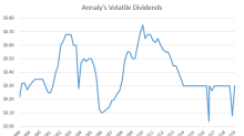 Elite Dividend Payers: The Cure for the Biggest Mistake Income Investors Make