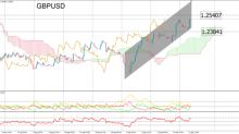 GBPUSD: libra recupera terreno frente a greenback, ¿volverá a los 1,2530?