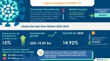 COVID-19 Impacts: Slot Machine Will Accelerate at a CAGR of over 15% Through 2020-2024 | Rising Number of Casinos to Boost Growth | Technavio
