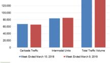 Analyzing Norfolk Southern's Rail Traffic in Week 10