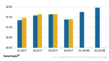 Earnings Expectations for UnitedHealth Group in 1Q18