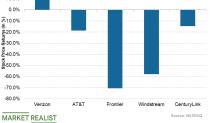 How CenturyLink Stock Has Performed