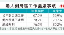 35%港青願赴區內就業