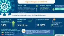 COVID-19 Recovery Analysis: Healthcare Analytical Testing Services Market | Increasing Demand For Analytical Testing Services to boost the Market Growth | Technavio