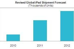iSuppli: Apple to sell 120 million iPads by 2012