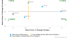 Taubman Centers, Inc. breached its 50 day moving average in a Bearish Manner : TCO-US : July 31, 2017