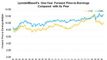 Can 1Q18 Earnings Help LyondellBasell Retain Premium over Peers?