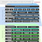 Comodo and Data Partner Inc. Announce Strategic Partnership