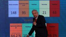 AMLO analiza a la prensa: el 66% de las columnas son contra el proyecto de la 4T, dice