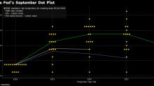 聯儲會會議紀要顯示決策者深入討論將利率上調至限制性水平的議題