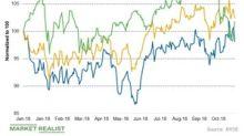 Duke Energy Beats Q3 Earnings Estimates and Raises Guidance