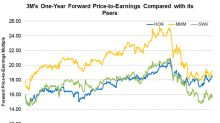 3M's Valuations Compared to Its Peers
