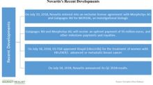 Novartis's Key Developments in July