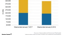 Week 1: US Rail Freight Traffic Got Off to a Weak Start