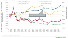 Falling Rig Count Might Support Natural Gas Prices