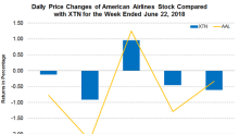 American Airlines Provides an Update on PSA Airlines