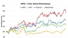 WPX Energy Is ~83% Higher than Its 52-Week Low: What Lies Ahead?