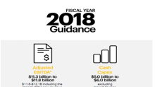 What's Sprint's Outlook for Fiscal 2018?