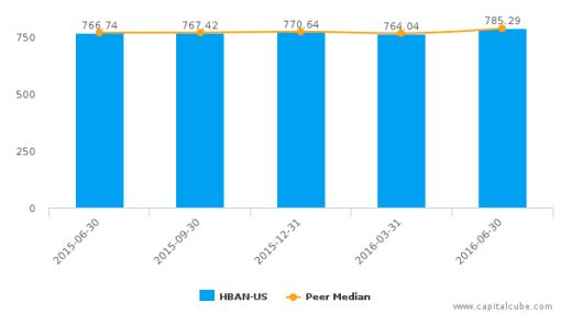 Huntington Bancshares, Inc. :HBAN-US: Earnings Analysis: Q2, 2016 By the Numbers : July 22, 2016