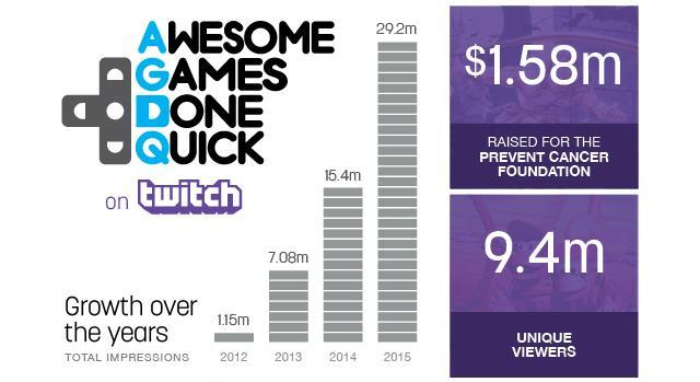 Behold: The power of watching pros play video games