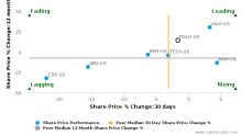 Royal Gold, Inc. breached its 50 day moving average in a Bearish Manner : RGLD-US : November 10, 2017
