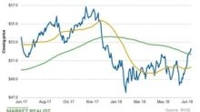 Southern Company's Latest Moving Averages and Short Interest