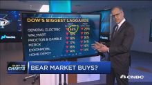 Technician makes contrarian bet on Dow laggards