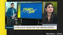 A Volatile Year For Indian Rupee