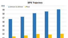 JNJ or PFE: Who has a Stronger EPS Guidance for Fiscal 2019?