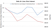 Why Delta Air Lines' Short Interest Has Risen since 1Q18