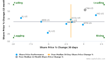 CNA Financial Corp. breached its 50 day moving average in a Bearish Manner : CNA-US : August 25, 2017