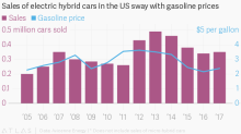 The best sales pitch for a hybrid electric car? Gasoline prices