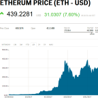 Ethereum soars to new all-time high above $440