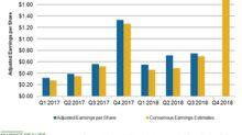 Lululemon's Profitabilty: Do Analysts Expect Continued Improvement?