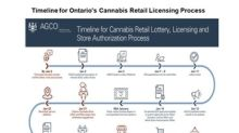 AGCO Announces Winners of Ontario Cannabis Retail Lottery