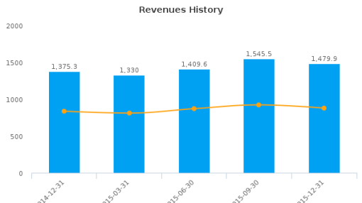 Old Republic International Corp. Earnings Analysis: Q4, 2015 By the Numbers