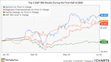 The 3 Best S&P 500 Stocks So Far in 2020