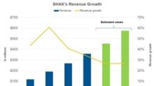 Analysts Expect Shake Shack to Maintain Revenue Growth in 2019