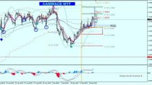 USD/CAD Looking for More Upside Continuation