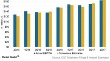 EQT Midstream Partners Posted 20.0% Earnings Growth in 2017