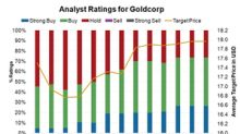 Do Analysts Think You Should Buy Goldcorp?