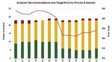 Procter & Gamble: Analysts' Recommendations before Q1 2019