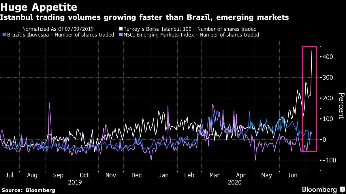 Record Turkey Stock Trades Have Mostly Local Buyers to Thank